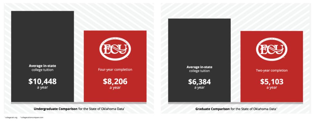 Oklahoma: Undergraduate: $10,448 / year in state, $8,206 / year ECU. Graduate: $6,384 / year in state, $5,103 / year ECU.